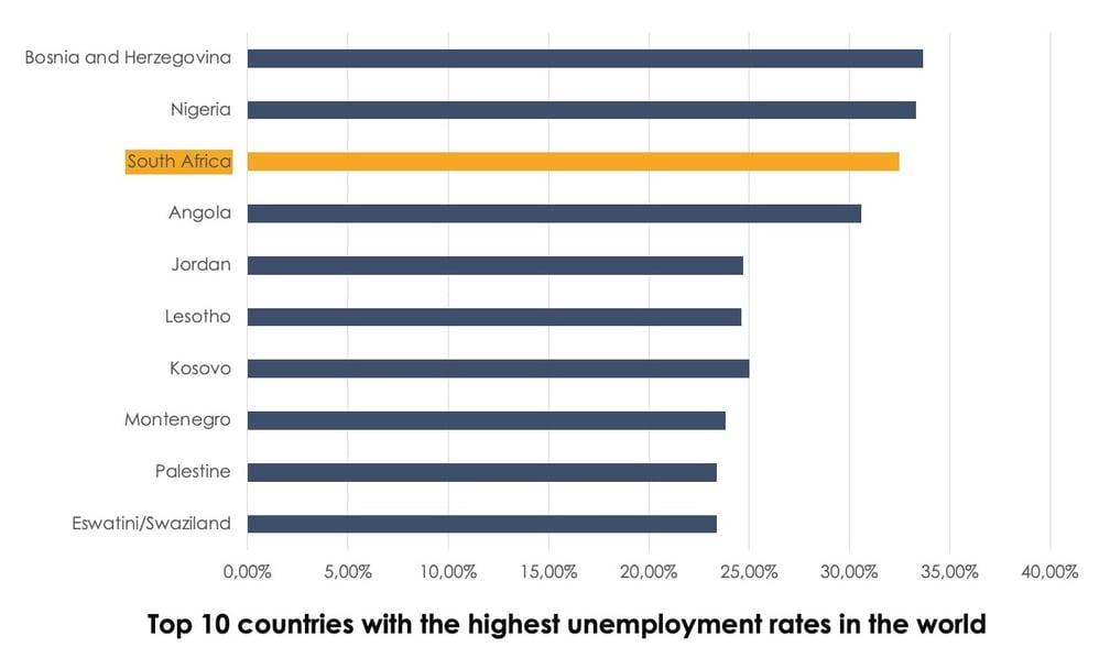 Global Unemployment Data-2